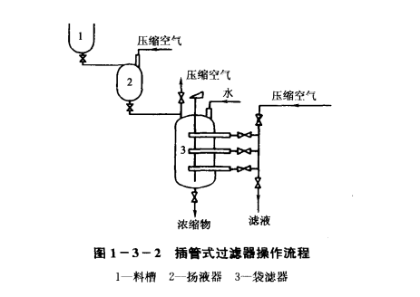 荧光增白剂插管式过滤器