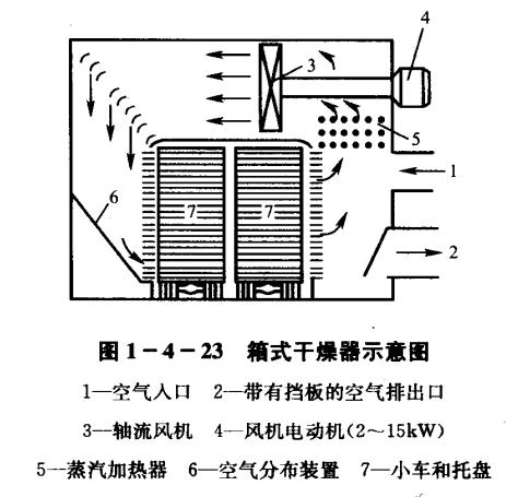 荧光增白剂箱式干燥