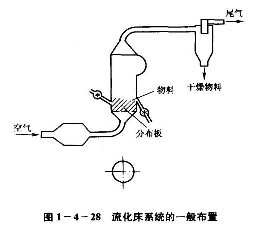 荧光增白剂沸腾流化造粒干燥