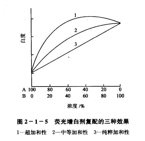 荧光增白剂复配效果的三种表现类型