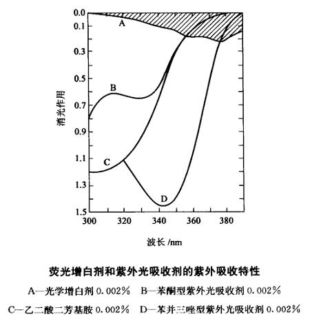 紫外吸收剂对塑料增白剂的影响